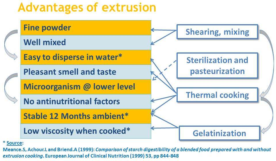 Food Quality And Safety Extrusion Cooking For Fortified